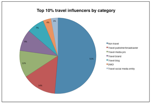 top 10 travel influencers by category - I&I travel media