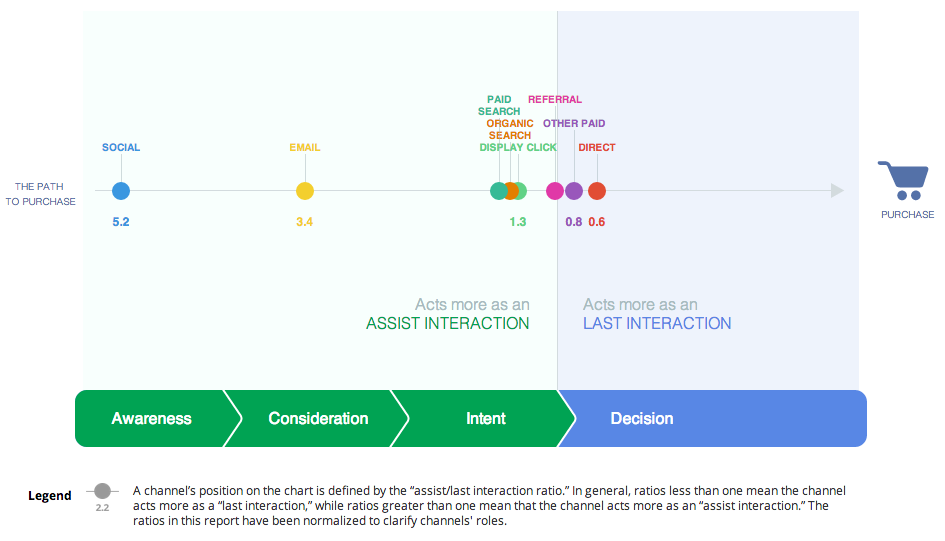 Customer journey to online purchase in travel - google insights