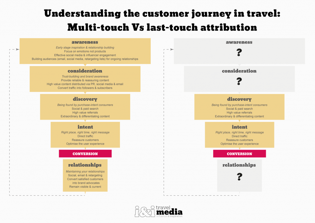 customer-journey-in-travel-multi-touch-vs-last-touch-attribution