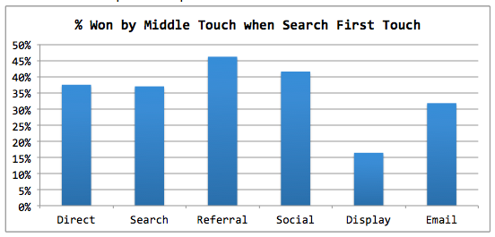 middle touch when search first touch multi touch attribution travel