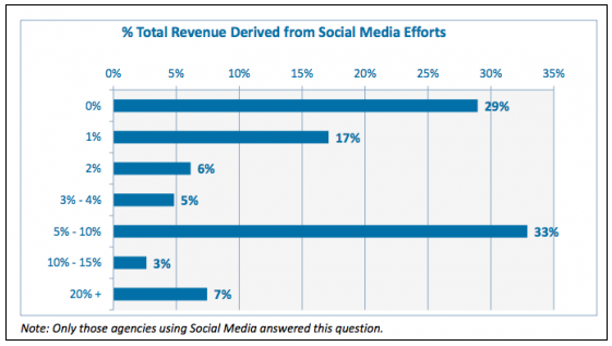 revenue ROI from social media in travel industry