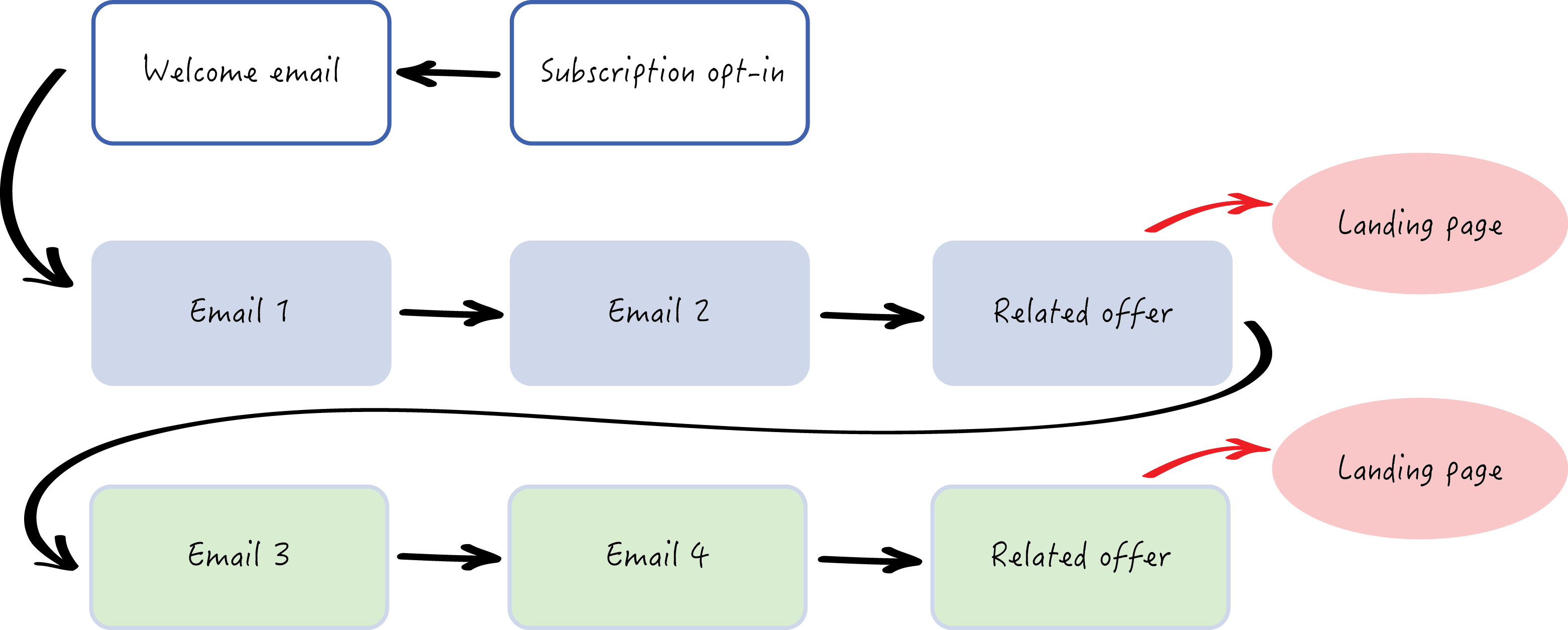 autoresponders email leads from travel content marketing