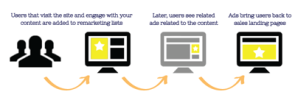 Using retargeting ads to unlock content marketing ROI