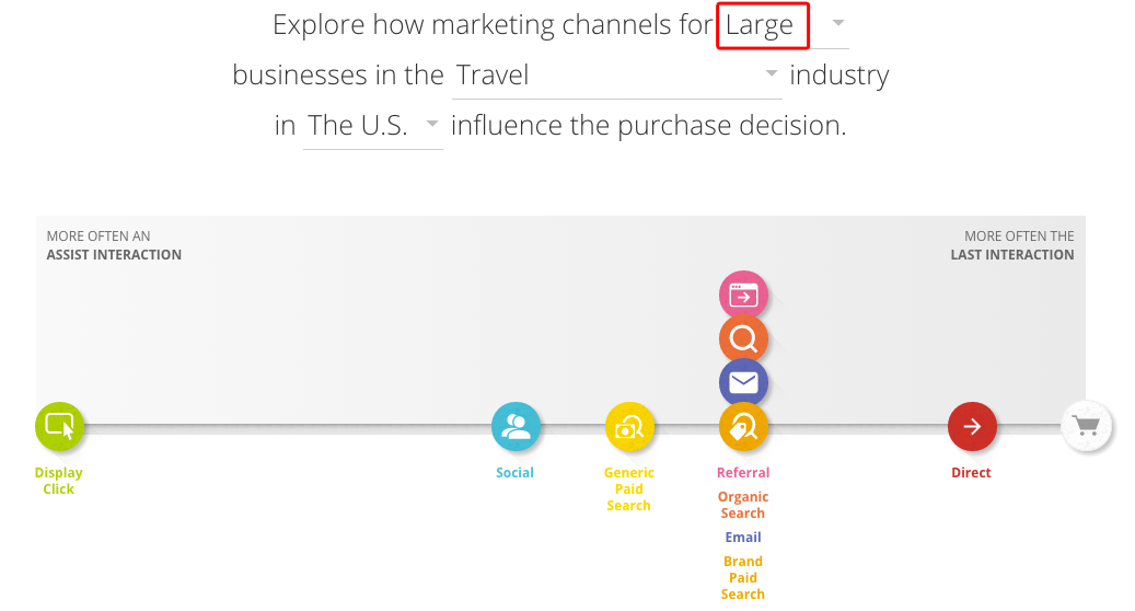 travel content marketing path to purchase