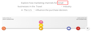 Mapping the travel marketing funnel with Google's customer journey tool