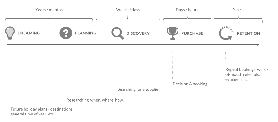 Customer journey to purchase and decision making process in travel