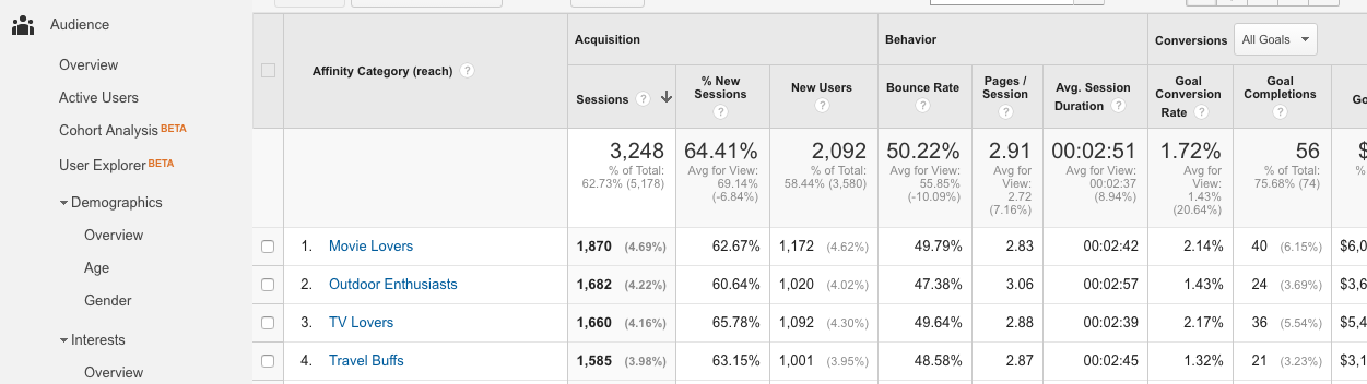 google analytics audience mapping travel content marketing