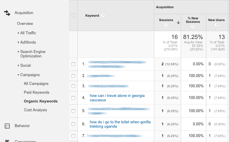 google analytics keyword data audience mapping travel content marketing