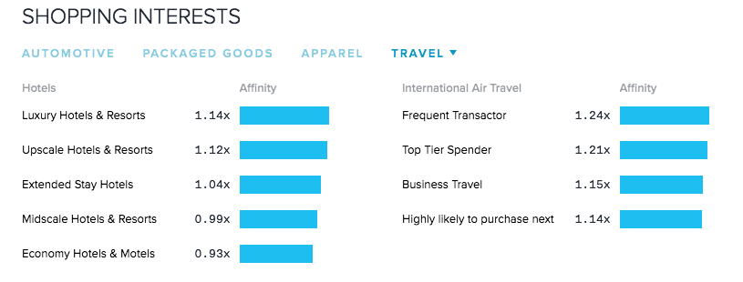 quantcast insights audience mapping travel content marketing