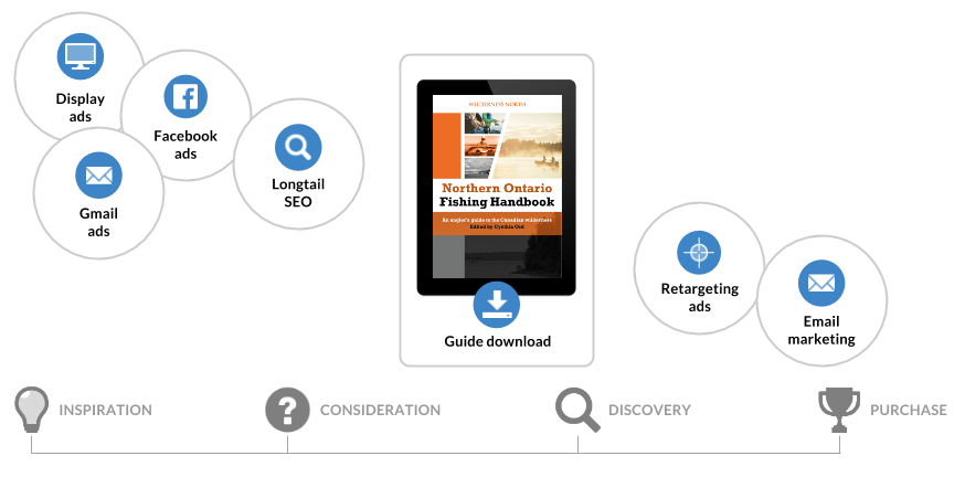 travel content marketing customer journey